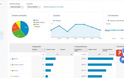 Como usar Google Analytics para observar y crear publicaciones que funcionen mejor
